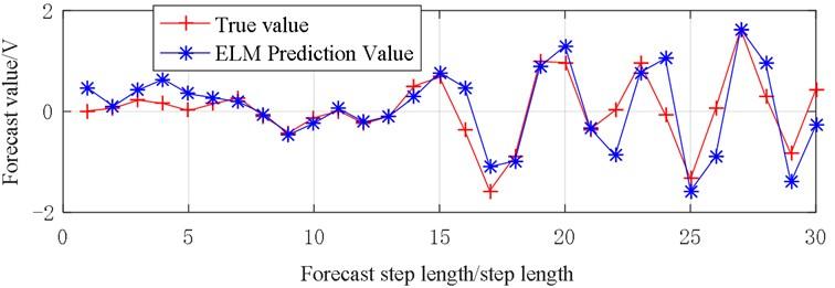 Vibration prediction data (X5)