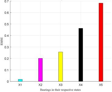 Prediction accuracy evaluation (RMSE)