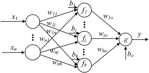 ELM network structure