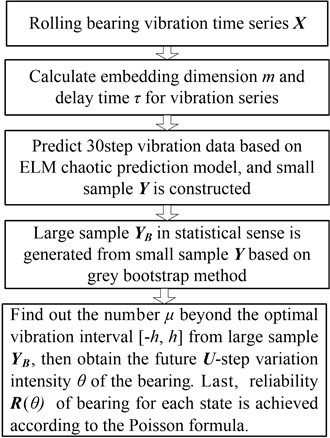 Vibration prediction and reliability analysis