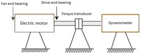 Layout of rolling bearing simulation experiment