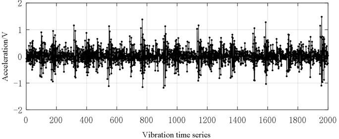 Vibration data (0.18 mm inner ring fault size)