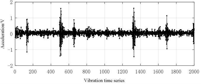 Vibration data (0.36 mm inner ring fault size)