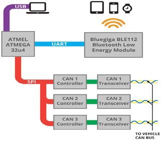 CB communication system [12]