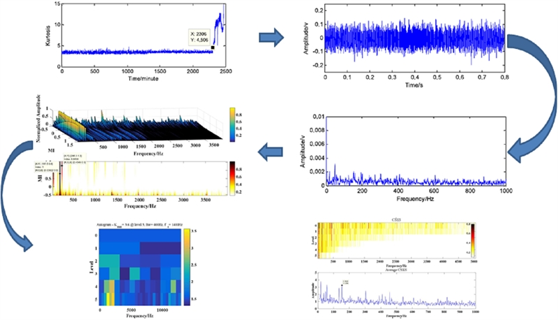 An adaptive multi band-pass filter algorithm and its application in fault diagnosis of rolling bearing