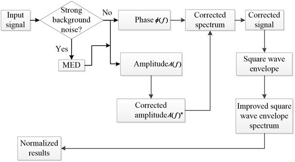 Flow chart of the adaptive multi band-pass filter method