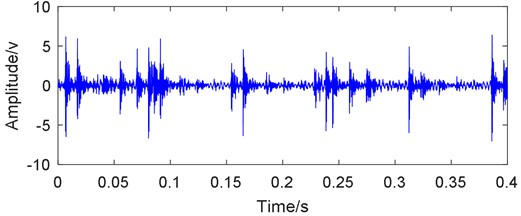 Time-domain waveform with its EDS of outer, inner race and ball compound fault