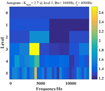Analysis result of the inner race fault simulation signal using Autogram