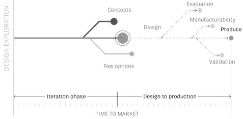 The traditional approach process in the design of mechanical parts [3]