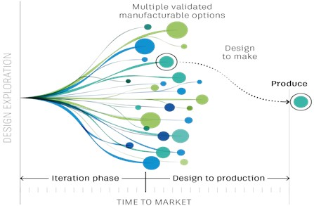The innovative approach process in the design of mechanical parts [3]