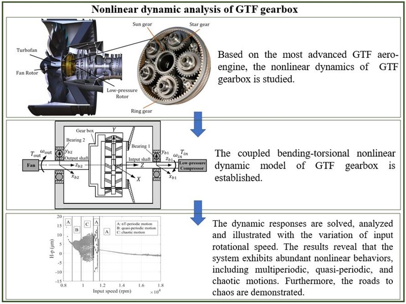Nonlinear dynamic analysis of GTF gearbox