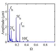 Vibration response of sun gear and star gear meshing pair: a) n=8100, b) n=9300, c) n=10800