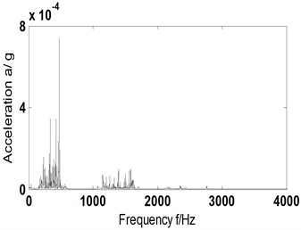 AF and its Hilbert envelope spectrum-scheme B-1530 r/min