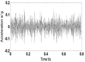 AF and its Hilbert envelope spectrum-scheme B-vertical