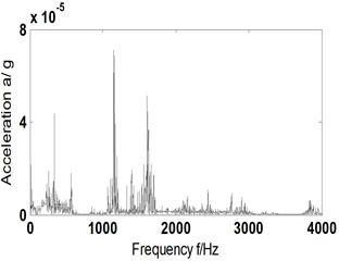 AF and its Hilbert envelope spectrum-scheme B-vertical