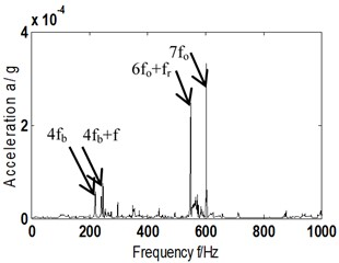 a1)-a5) AF and its Hilbert envelope spectrum – fault type A-scheme B;  b1)-b5) AF and its Hilbert envelope spectrum – fault type B-scheme B
