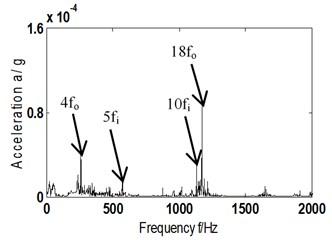a1)-a5) AF and its Hilbert envelope spectrum – fault type A-scheme B;  b1)-b5) AF and its Hilbert envelope spectrum – fault type B-scheme B