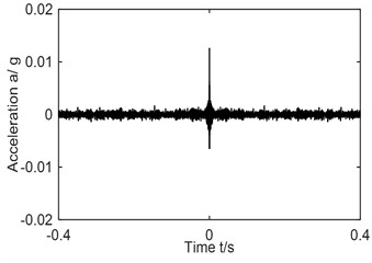 AF and its Hilbert envelope spectrum-fault type A-scheme B-2013 r/min