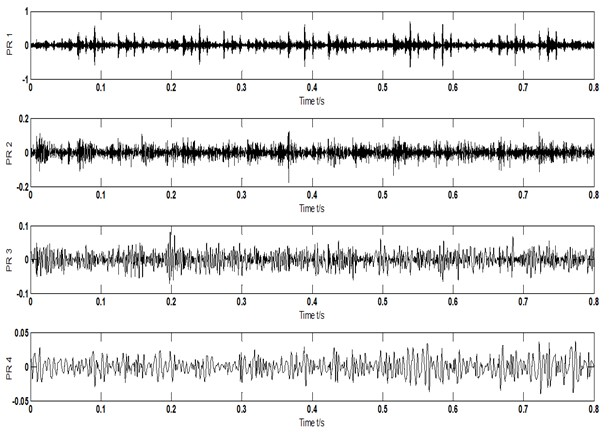 Time domain signals and their Hilbert envelope spectrum-scheme  A-1530 r/min-inner ring, outer ring and rolling element fault type