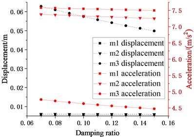 Schematic diagram of the relationship between damping ratio of cushioning device and seismic responses of each story (m2, m3 = 20032.08 kg, k2, k3= 10×104 N/m, c2, c3  (damping ratio is 0.07-0.15), l1, l2= 0.7 m)