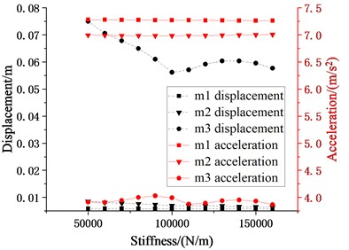 Schematic diagram of relationship between stiffness of cushioning device and seismic  responses of each story (m2, m3 = 20032.08 kg, k2, k3= 5-16×104 N/m,  c2, c3 (damping ratio is 0.07), l1, l2= 0.7 m)