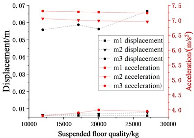 Schematic diagram of relationship between suspended floor quality and seismic responses  of each story (m2, m3 = 12000 kg, 17116.08 kg, 20032.08 kg, k2, k3= 10×104 N/m,  c2, c3 (damping ratio is 0.07), l1, l2= 0.7 m)