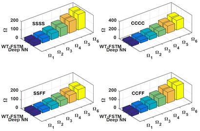 Comparison between the WT-FSTM data and deep NN predicted data for KT= 50