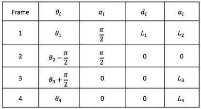 a) Schematic diagram of exoskeleton, b) Denavit-Hartenberg table