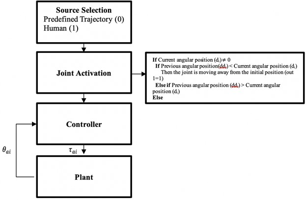 Control design of the upper-limb exoskeleton