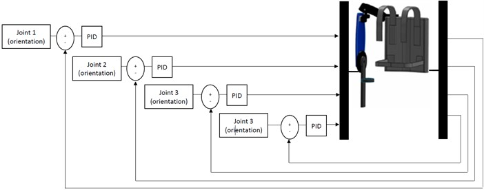 Implementation of the exoskeleton with PID control