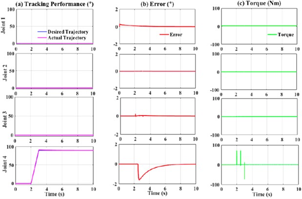 Performance of fuzzy-PD controller with external force (1000 Nm)