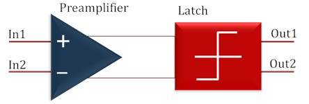 Comparator using preamplifier and latch
