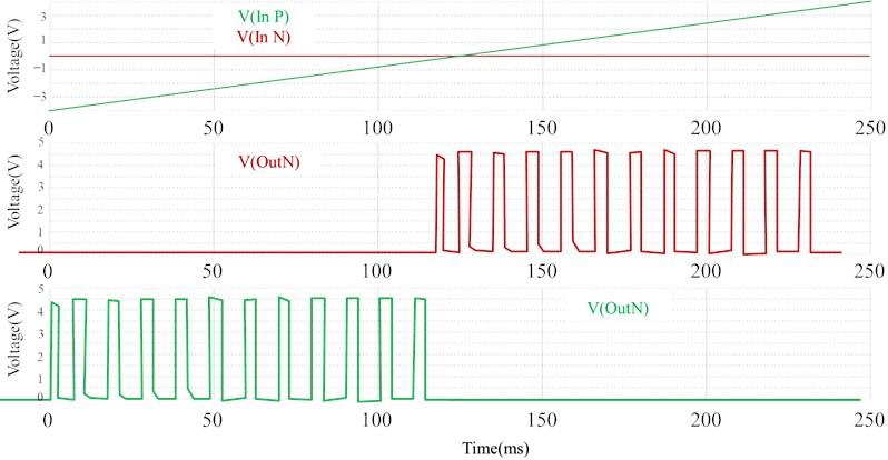 Comparator transient analysis