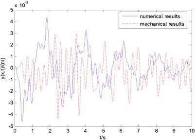 Comparison of transverse vibration displacement