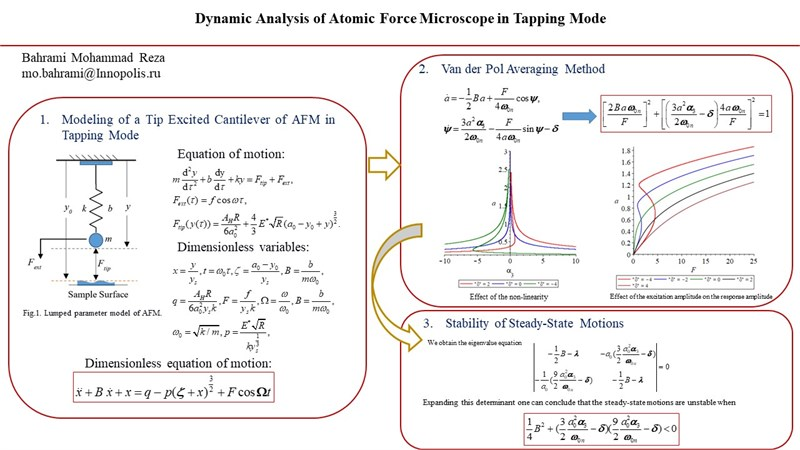 Dynamic analysis of atomic force microscope in tapping mode