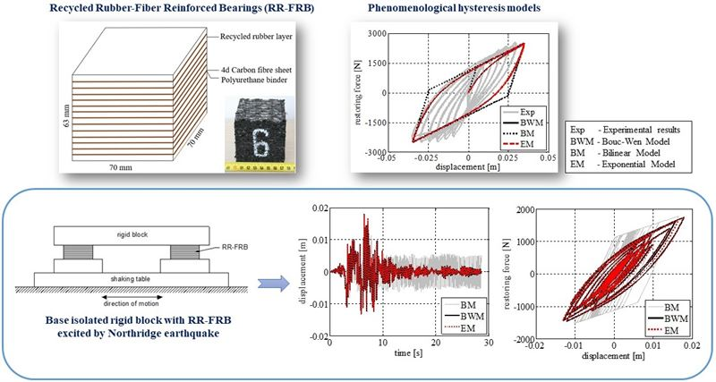A comparative study of phenomenological hysteretic models with application to recycled rubber-fibre reinforced bearings