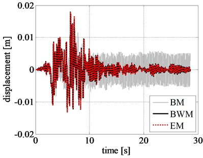 Comparison of rigid block: a) displacement time history, b) velocity time history, c) acceleration time history, and d) left RR-FRB force-displacement loops obtained for the Northridge earthquake