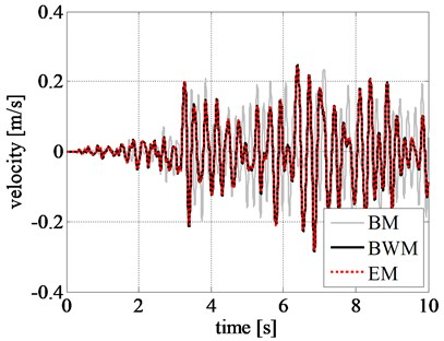 Comparison of rigid block relative response at initial excitation: a) displacement time history,  b) velocity time history, and c) acceleration time history obtained for the Northridge earthquake