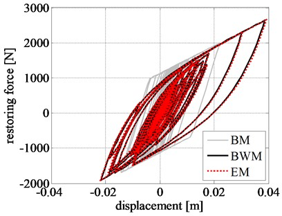 Comparison of rigid block: a) displacement time history, b) velocity time history,  c) acceleration time history, and d) left RR-FRB force-displacement loops obtained  for the amplified Northridge earthquake