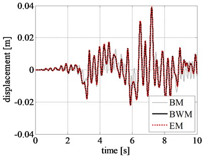 Comparison of rigid block relative response at initial excitation: a) displacement time history,  b) velocity time history, and c) acceleration time history obtained for the amplified Northridge earthquake
