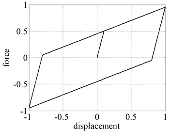 Typical hysteresis loop limited by two parallel straight lines obtained from BM