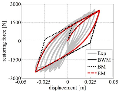 Calibration of hysteretic models on the basis of the experimental results