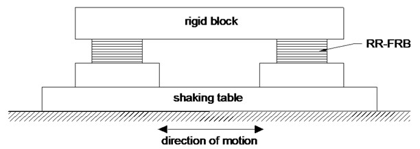 Base-isolated rigid block with RR-FRBs