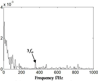 a1) and a2) the time domain of acceleration signal, a2)-a3) and b2)-b3) the Hilbert envelope spectrum of slice signal of original signal – cyclostationary frequency is equal  to bearing outer ring characteristic frequency