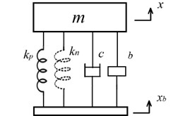 An isolator (m,c,kp,kn,b) with direct  parallel connection of QZS and an inerter