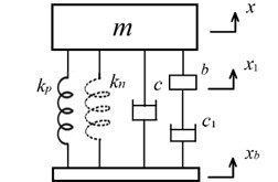 An isolator (m,c,kp,kn,b,c1) with a  damper in series connection with the inerter
