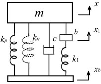 An isolator (m,c,kp,kn,b,k1) with a spring in series connection with the inerter