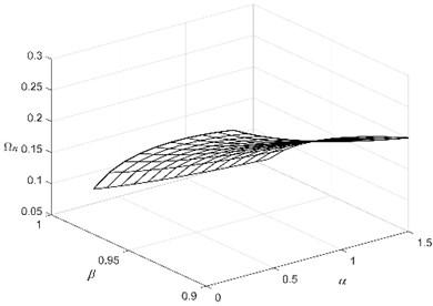 The effect of α and β on Ωn  of m, c, kp, kn, b