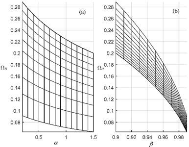a) Ωn-α view and b) Ωn-β view  of Fig. 4
