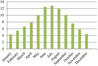 Midyat monthly average sunbathing times